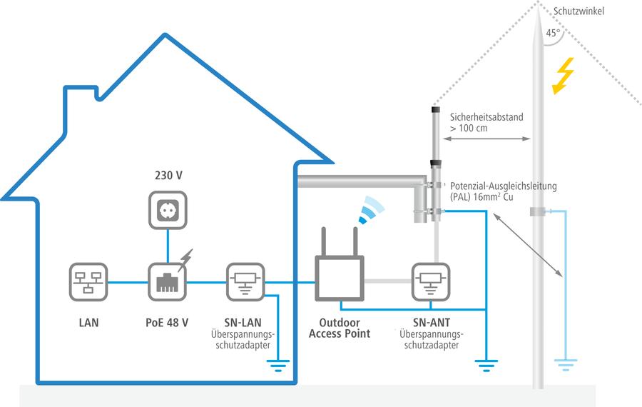 Blitzschutz Szenario SN-LAN / SN-ANT