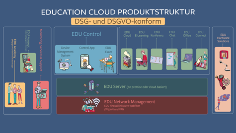 Produktstruktur Education Cloud