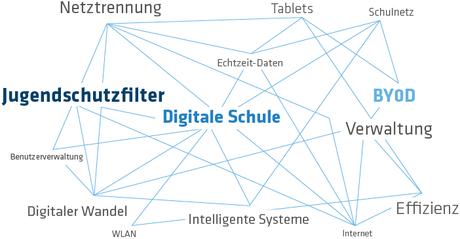 Visual Herausforderungen für eine erfolgreiche Digitalisierung