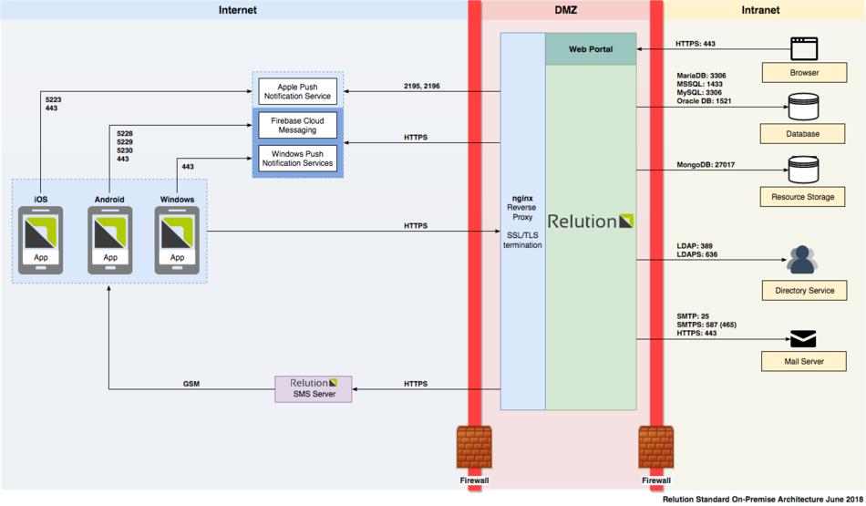 Visualisierung: Externe Dienste und zugehörige Ports für lokale Installationen