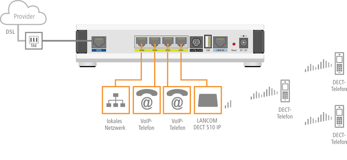Anschluss von DECT-Telefonen über die LANCOM DECT 510 IP