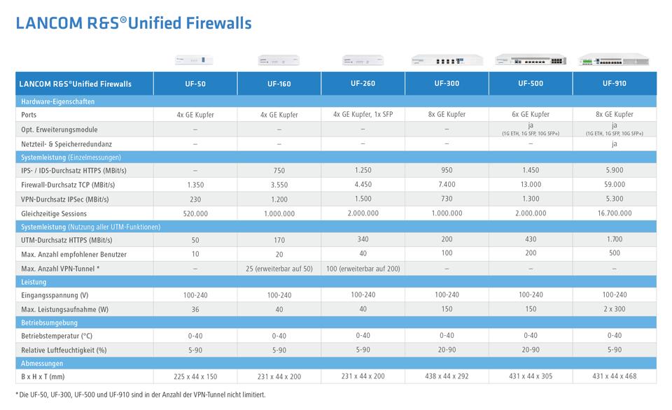 Übersicht Produktlinie LANCOM R&S Unified Firewalls