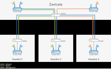Skizze einer Zentrale, die mehrere Standorte mit WLAN versorgt
