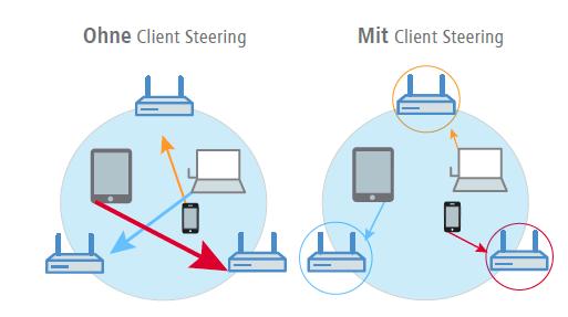 Client Steering - Mehr Leistung für WLAN Clients dank intelligenter Steuerung
