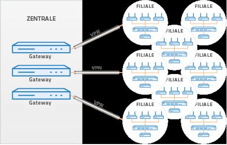 Szenario VPN-Gateway