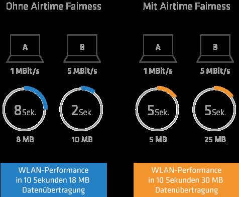 Airtime Fairness - volle Ausnutzung der WLAN-Bandbreite